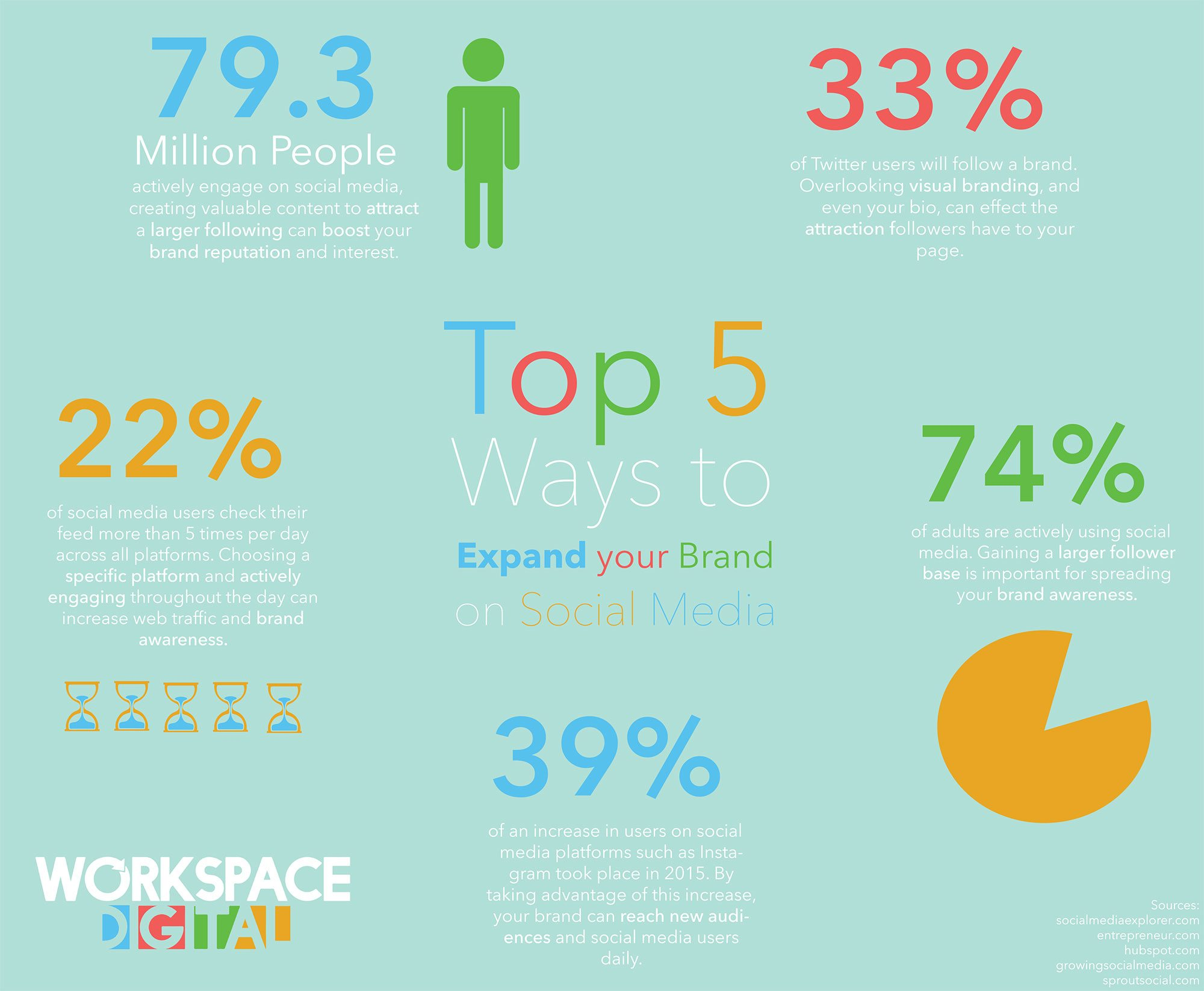 Social Media Branding Social Media Brand Marketing Infographic