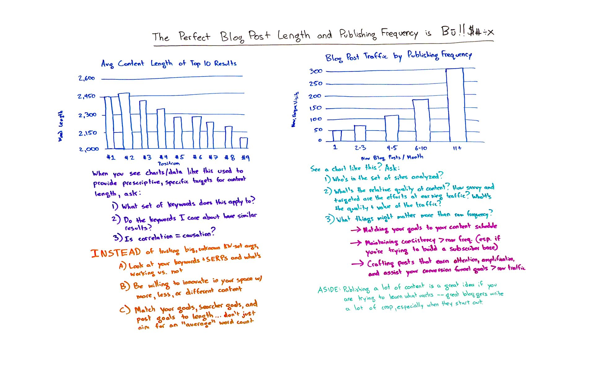 Ideal Blog Post Length Blog Post
