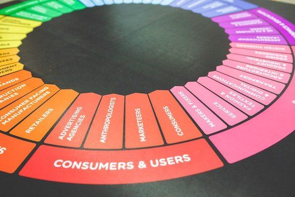 Growth Hacking Viral Marketing Blog Post customer personas chart
